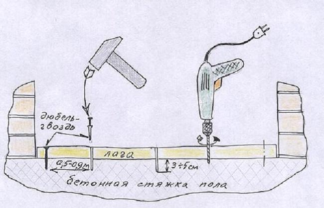 крепление лаг на балконе дюбель гвоздями