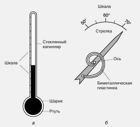отличие ртутного градусника от биметаллического
