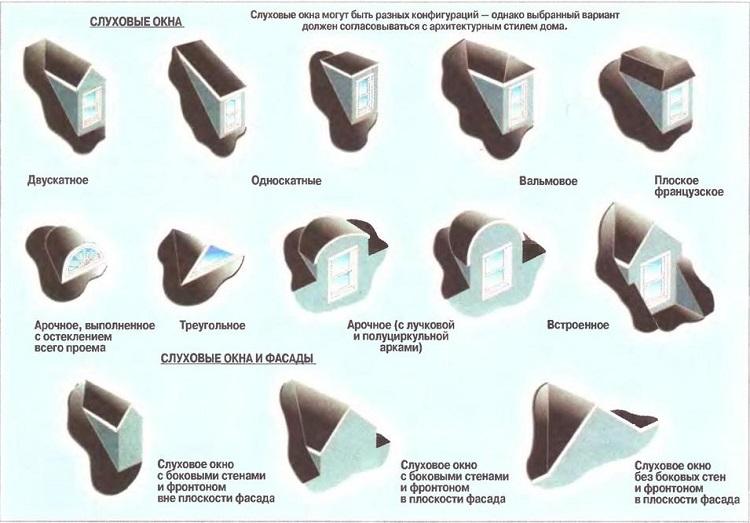 разновидности слуховых окон