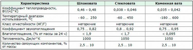 характеристики видов минваты