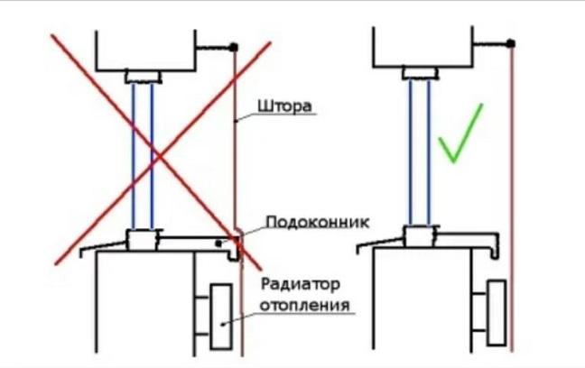 как повесить шторы над радиатором схема