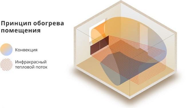 принцип работы керамической панели в помещении