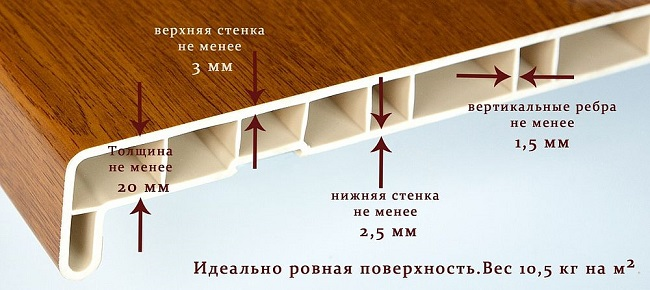 конструкция пвх подоконников