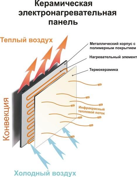 принцип работы керамических инфракрасных обогревателей