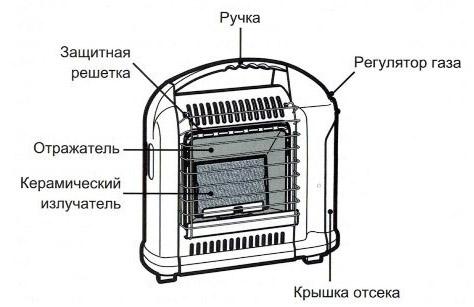 устройство керамического обогревателя