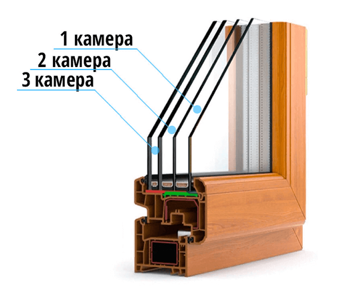 что такое трехкамерный стеклопакет
