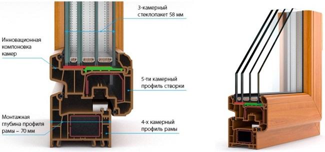 Трехкамерный стеклопакет с ассиметричной компоновкой