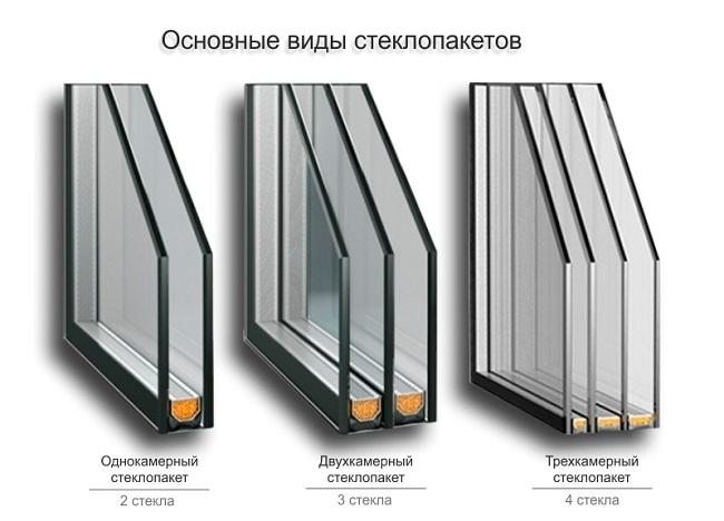 основные виды стеклопакетов