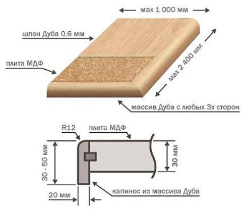 структура мдф подоконника