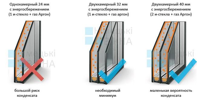 двухкамерные энергосберегающие стеклопакеты
