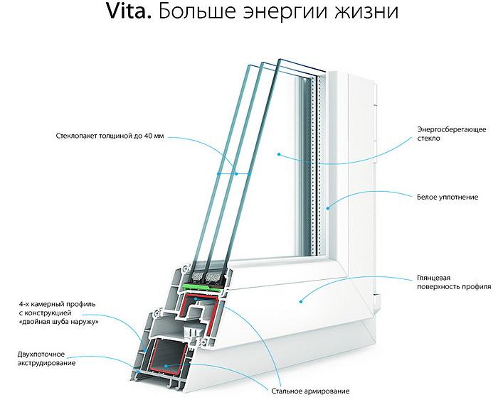 пластиковые окна Kaleva Vita