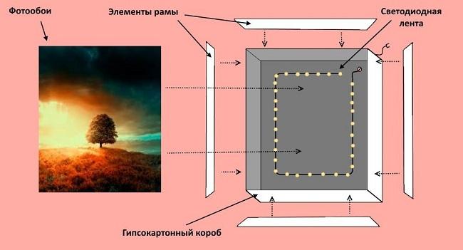 схема сборки фальш окна из гипсокартона