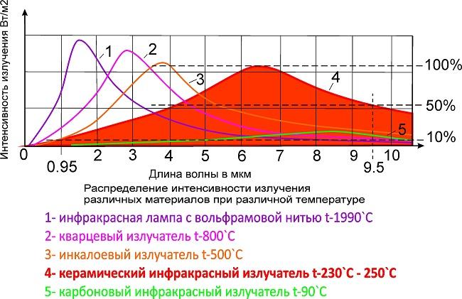 распределение интенсивности излучения