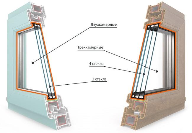 трехкамерный и двухкамерный стеклопакет отличия