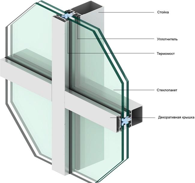 стоечно-ригельная система фасадного остекления
