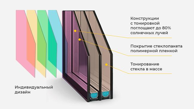 Тонировочное и поляризационное покрытие на стеклопакет
