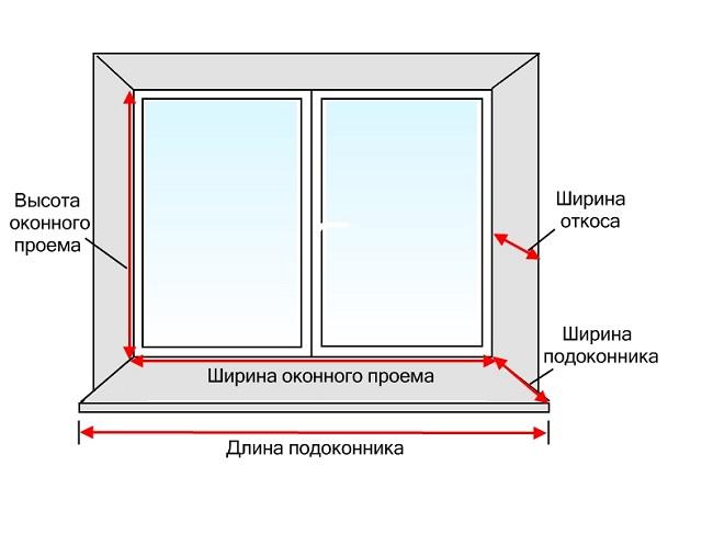 замер окна для деревянных откосов