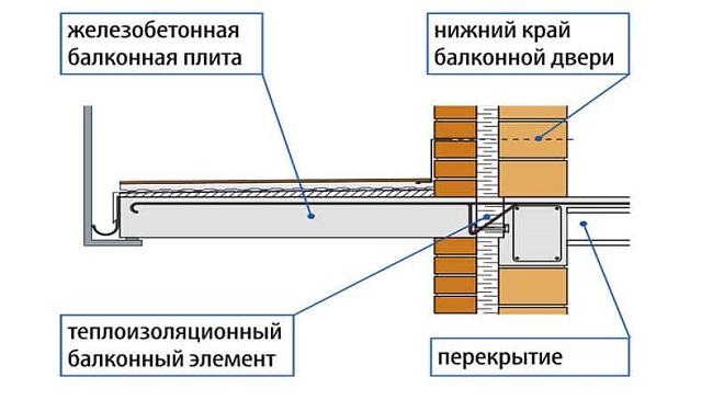жб плита балкона