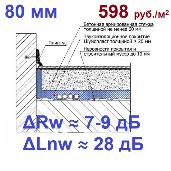 звукоизоляция неровного пола шумопласт