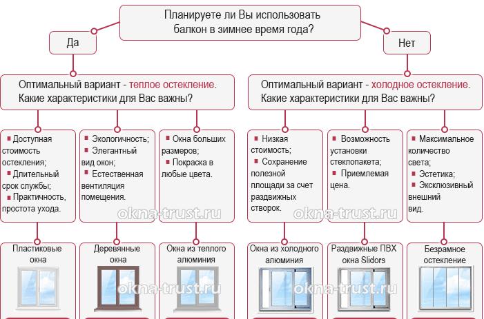 выбор остекления для балкона