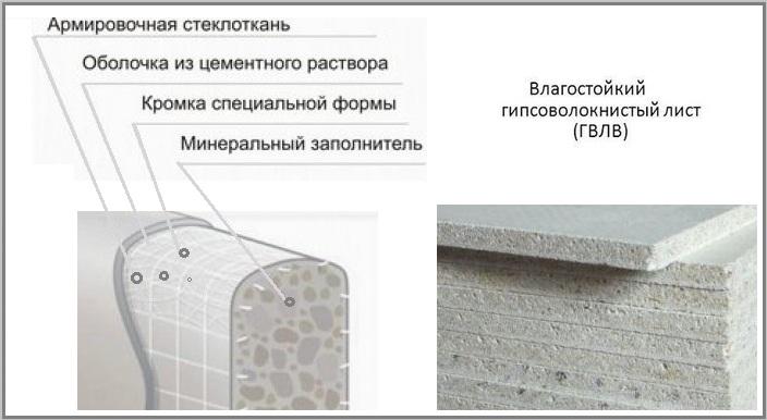 структура влагостойкого гвлк