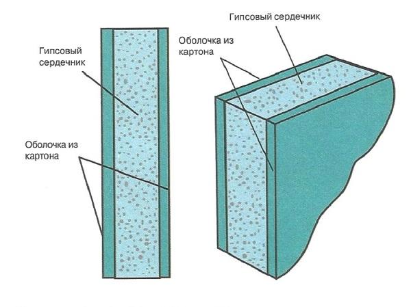 стуктура гипсокартонного листа