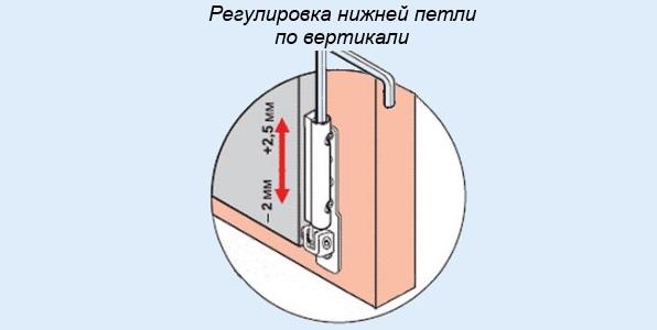 регулировка нижней петли по вертикали
