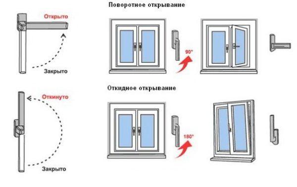 открывание окна в повторном и откинутом положении