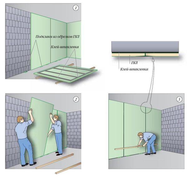 крепление гкл на ровную стену клеем