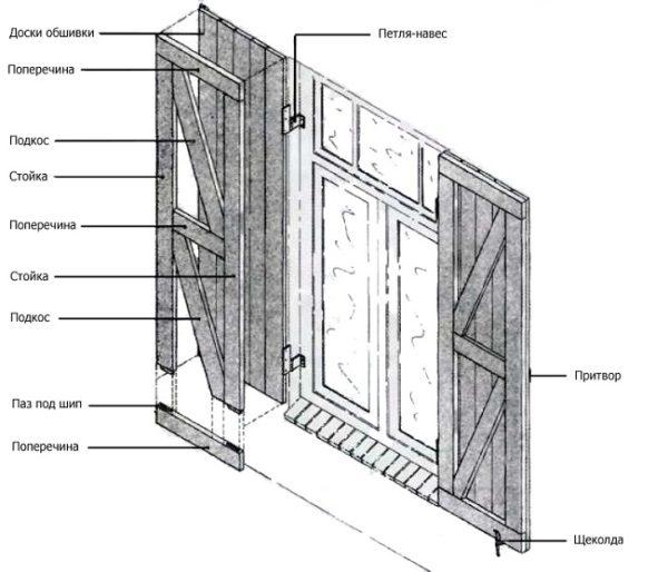 конструкция дощатых ставен