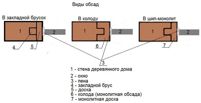 виды обсад для деревянного дома