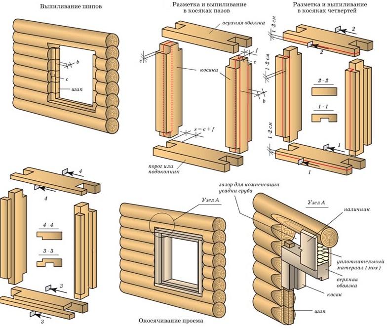 изготолвение обсадной коробки