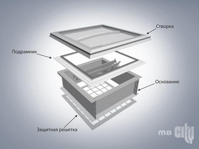конструкция точечного зенитного фонаря
