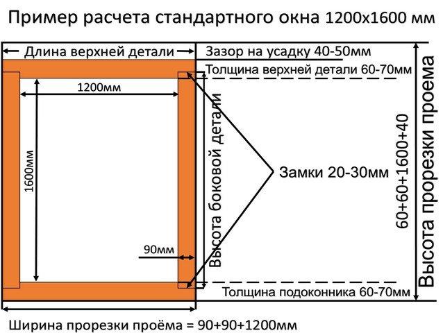 расчет окна 1200 на 1600