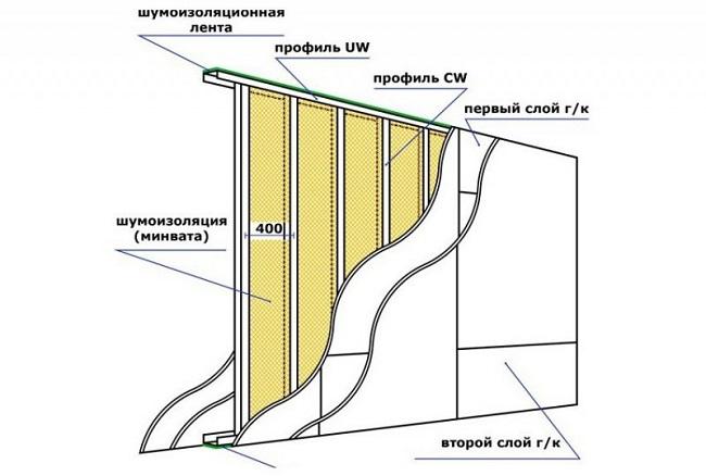 каркасная шумоизоляция стены