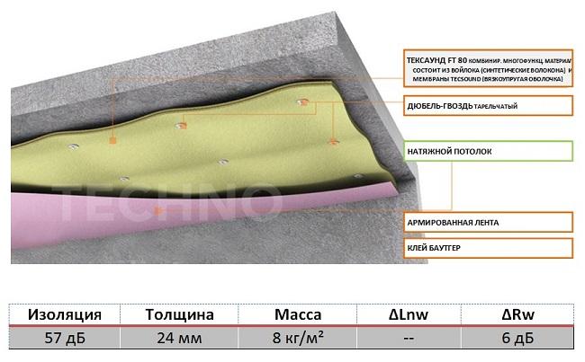 схема шумоизоляции потолка тексаунд