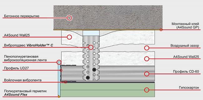 звукоизоляция стен A4Sound Wall 25