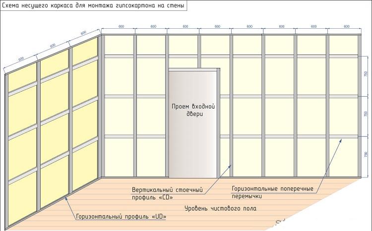 схема разметка стены под гипсокартон