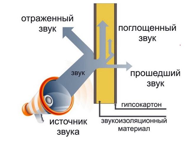 правильная шумоизоляция квартиры схема