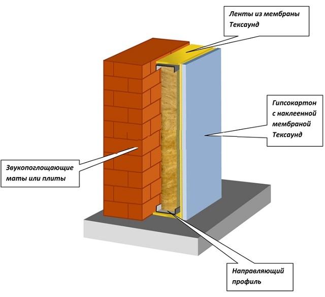 схема шумоизоляции стен тексаунд