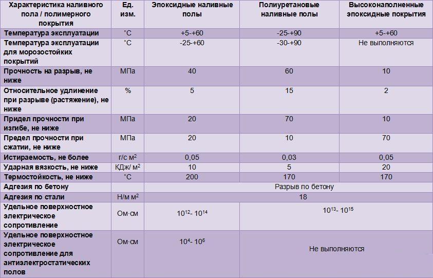 технические характеристики наливных полов
