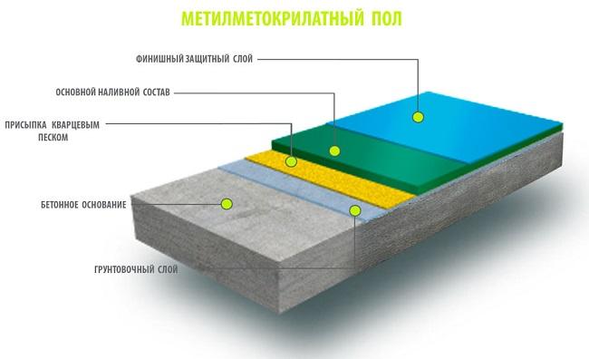 метилметакрилатный наливной пол