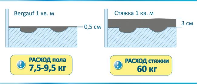 расчет наливных полов и стяжки
