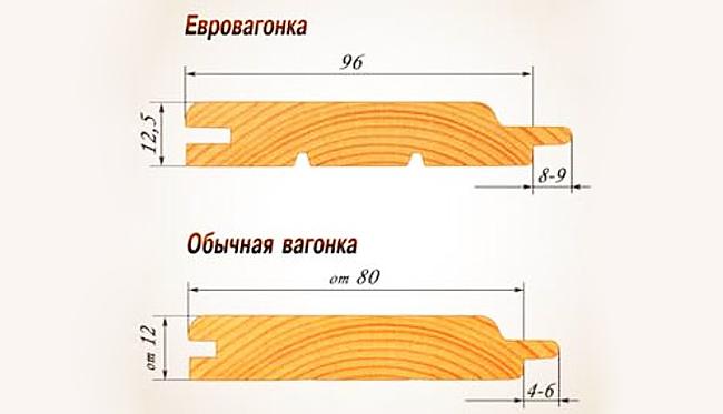 отличия обычной вагонки от евровагонки