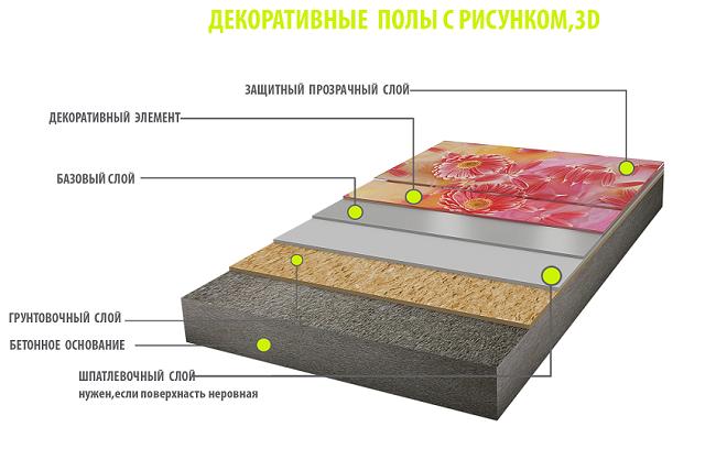 декоративный наливной пол с рисунком