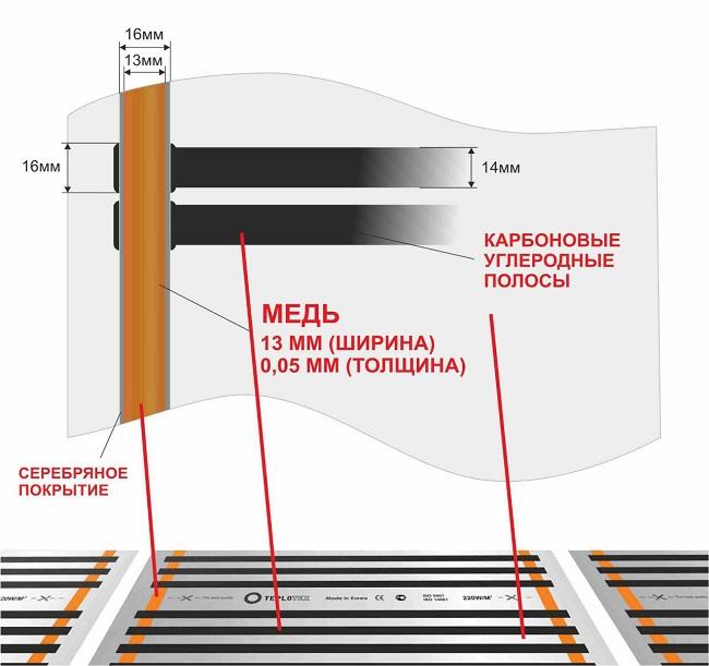 инфракрасный плёночный теплый пол устройство
