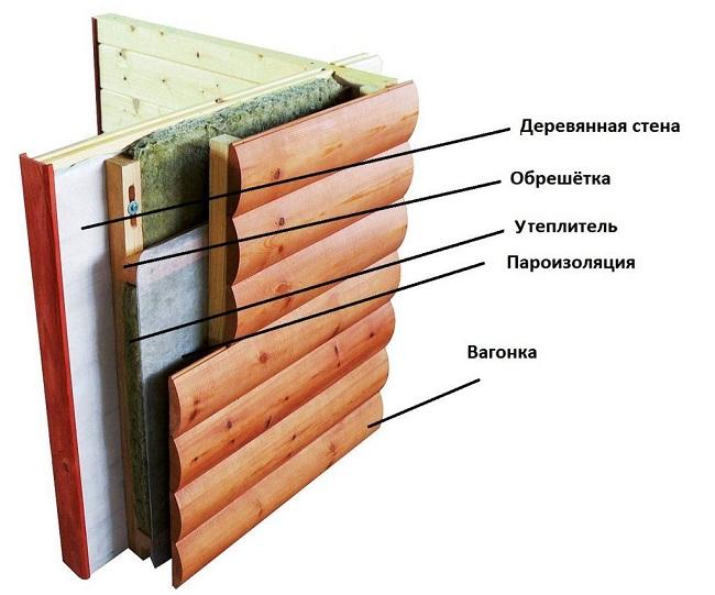 пароизоляция в деревянных домах