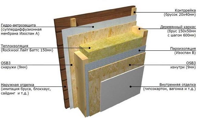 пароизоляция для стен схема