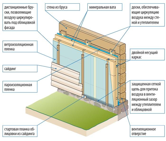 устройство пароизоляции снаружи деревянного дома с сайдингом