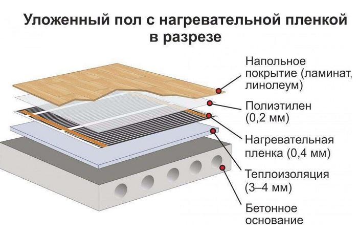 схема укладки инфракрасной пленки на пол